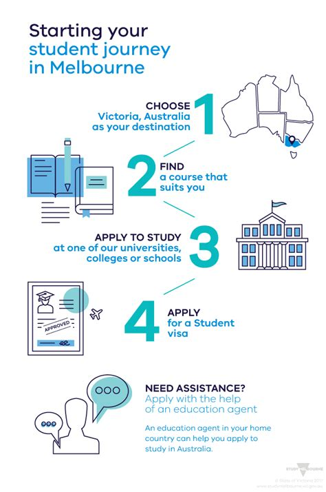 How to apply for a Student visa - Study Melbourne