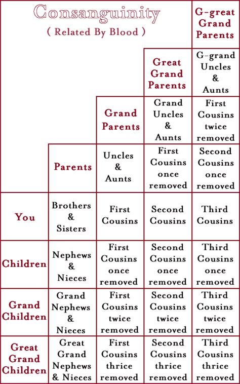 consanguinity - définition - What is