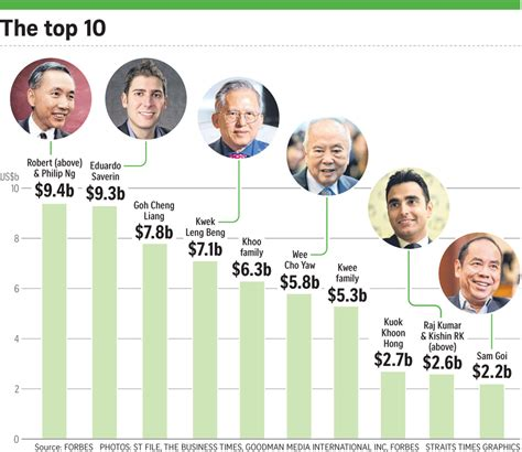 Singapore's 50 richest became 11% richer in past year
