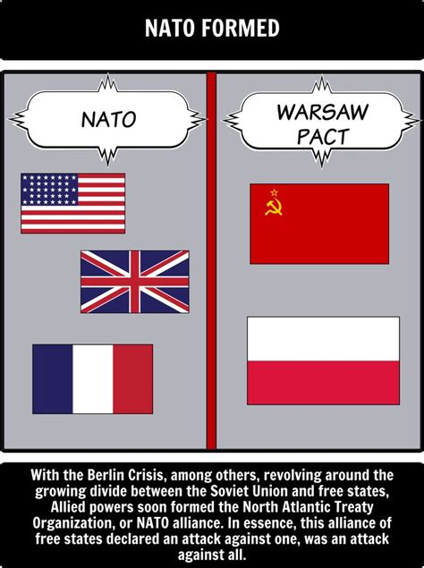 History of the Cold War - Have students use a timeline to