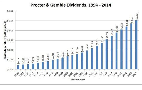 Dividend Aristocrat Overview: The Procter & Gamble Company