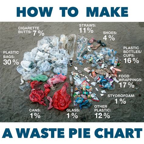 Make your own real waste pie chart!